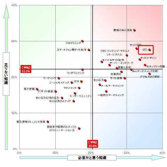 SEOが重要視されている理由のグラフ
